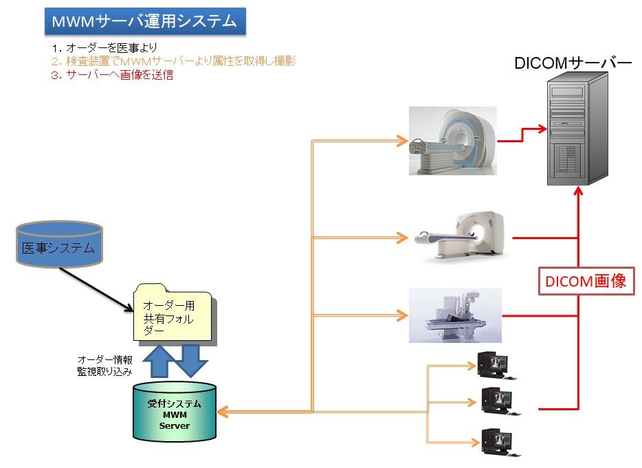 MWMサーバ運用図