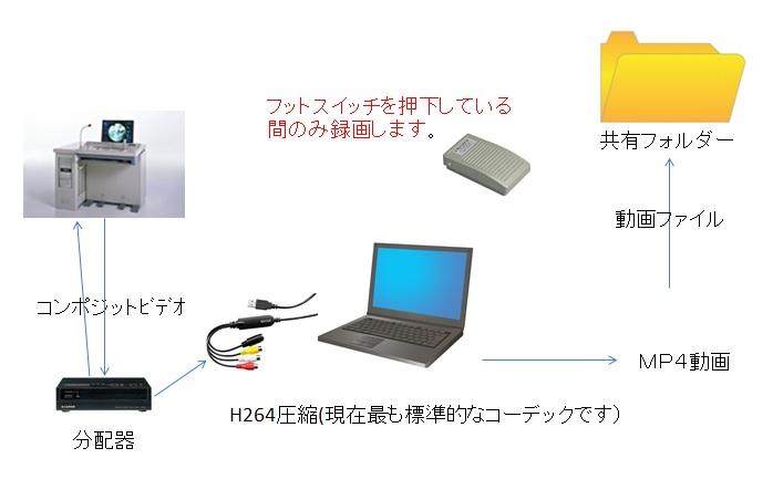 動画保存システム
